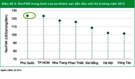 phu-quoc-dan-dau-thi-truong-kinh-daonh-khach-san-cao-cap